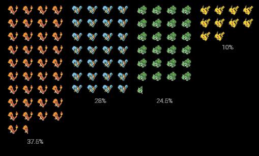 results-gen1